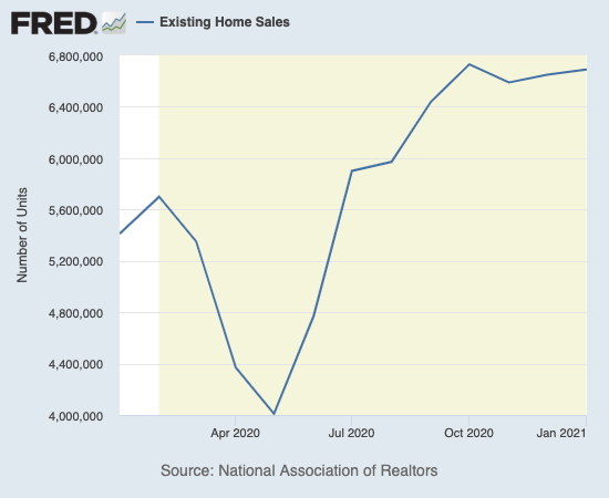 Existing home sales have topped out since October, 2020.