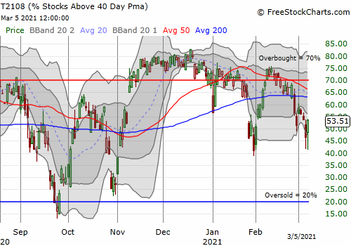 AT40 (T2108) sharply rebounded twice off the 42% level.