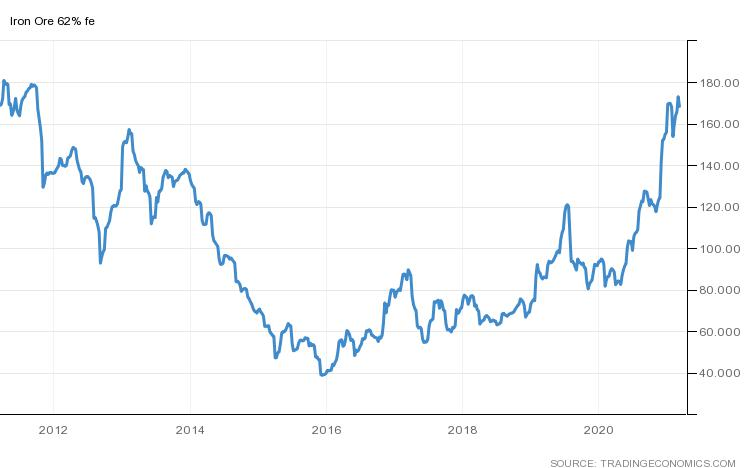 The price of iron ore recently reached a 9 1/2-year high as a global economic recovery heats up.