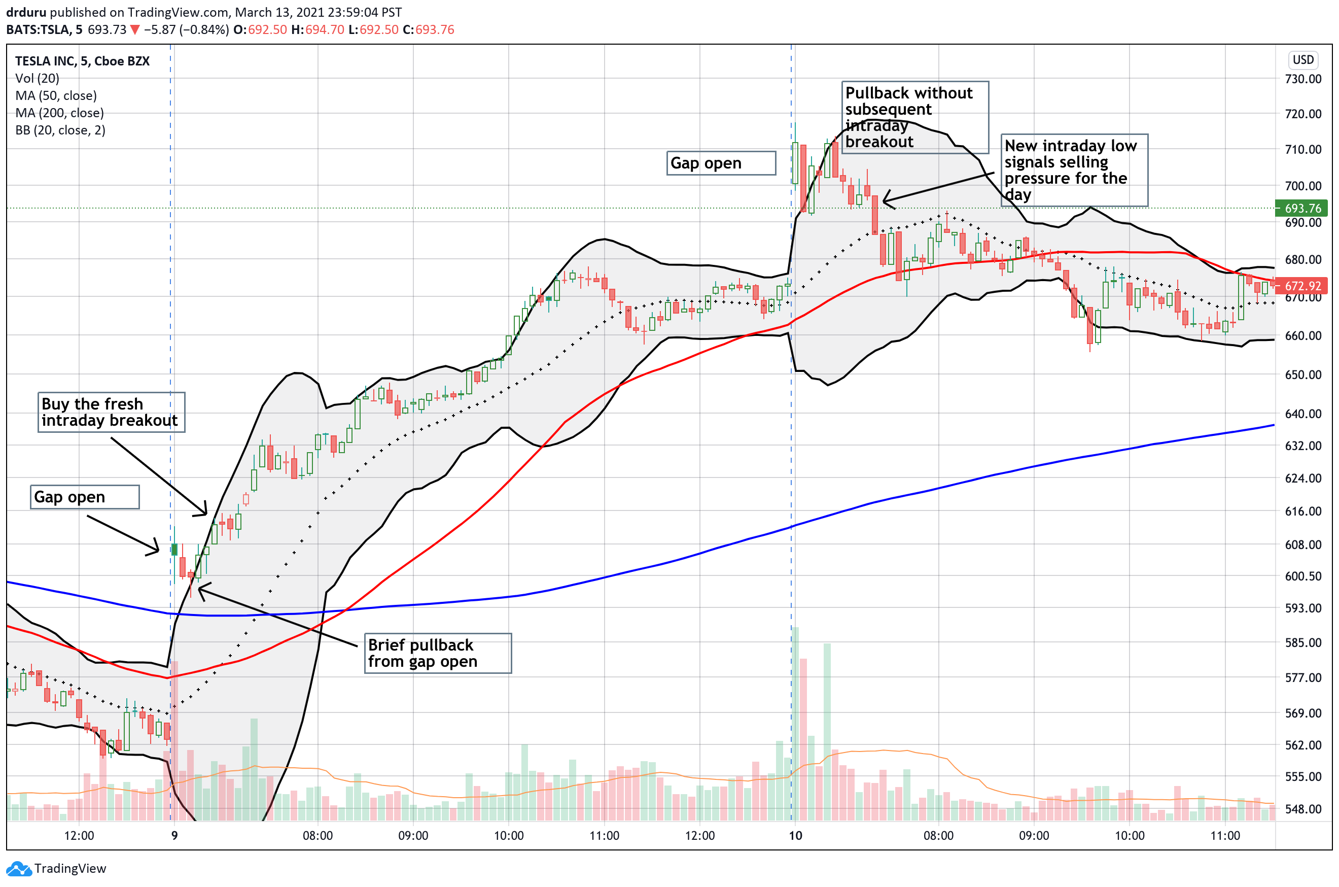 This 5-minute chart of Tesla (TSLA) demonstrates how the Bullish Steamroller can begin with a gap up open. Note how the next day's gap up failed to support the Bullish Steamroller signal.