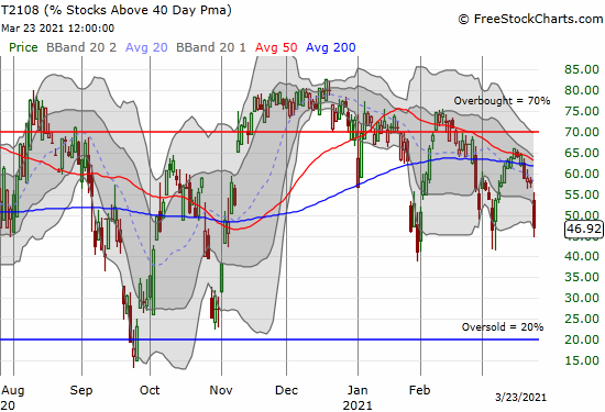 AT40 (T2108) plunged to 46.9% and approached support set earlier in March.