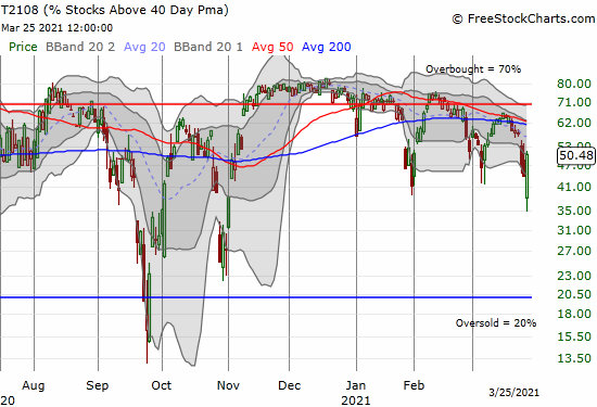 AT40 (T2108) sharply rebounded off a 5-month intraday low.