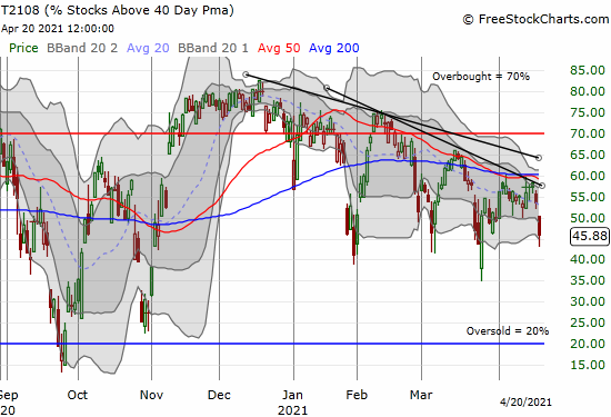 AT40 (T2108) reconfirmed its downtrend for 2021.