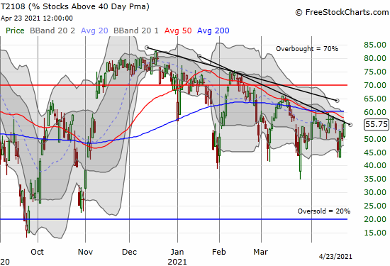 T2108 (AT40) rallied but did not break through its steepest downtrend.