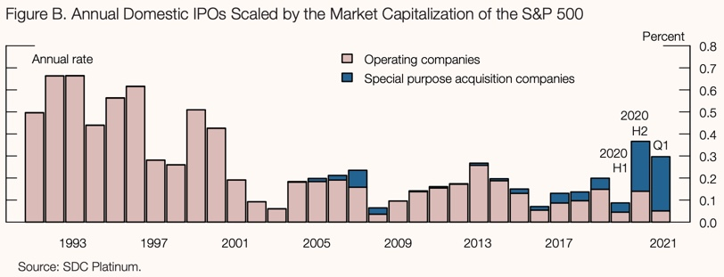 Annual Domestic IPOs Scaled by the Market Capitalization of the S&P 500