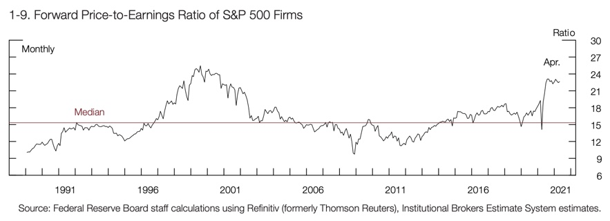 Forward Price-to-Earnings Ratio of S&P 500 Firms