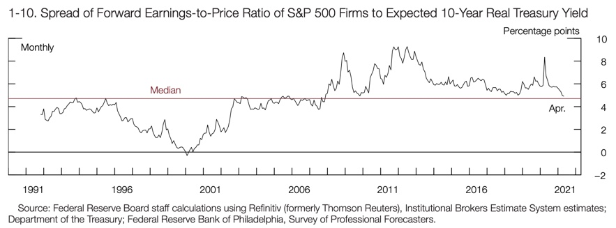 Spread of Forward Earnings-to-Price Ratio of SP500 Firms to Expected 10-Year Real Treasury Yield