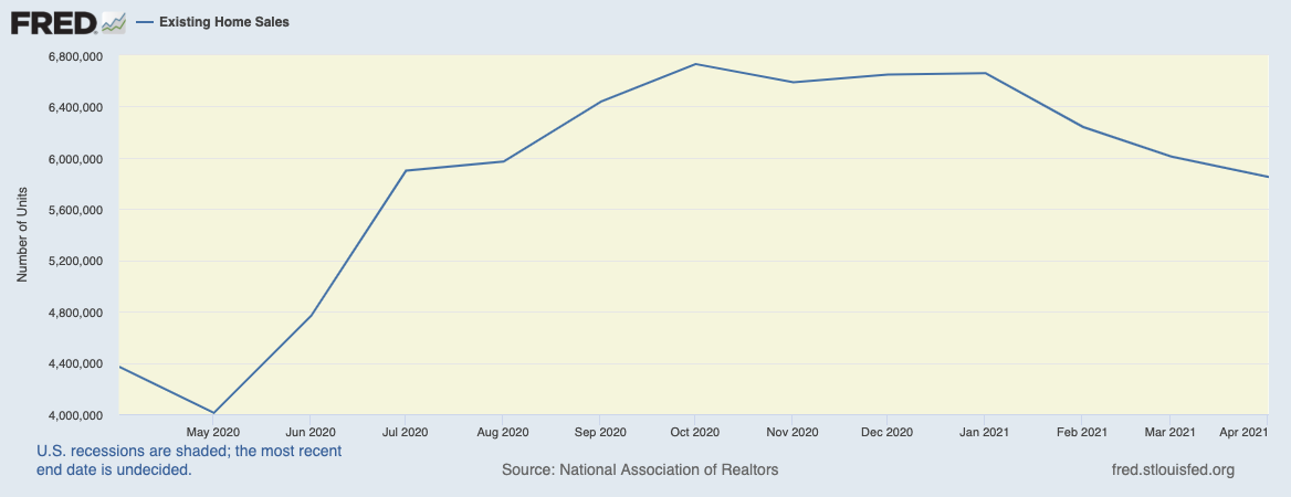 Normalization for existing home sales includes a topping pattern.