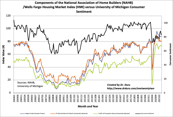 The components of the Housing Market Index (HMI) barely budged from April to May while consumer sentiment suffered a large setback.