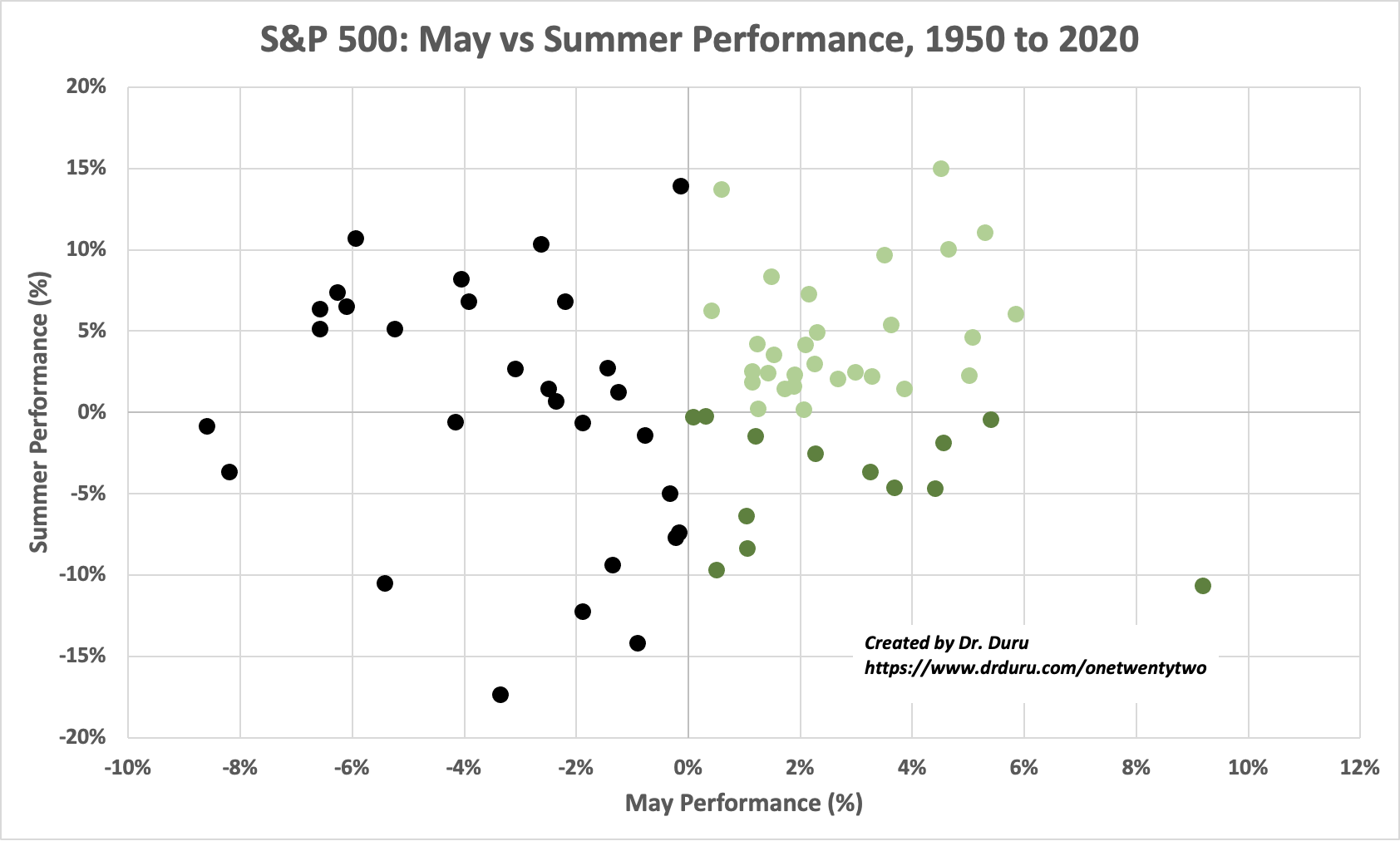 A Sell In May Visual for the S&P 500: May vs Summer Performance, 1950 to 2020