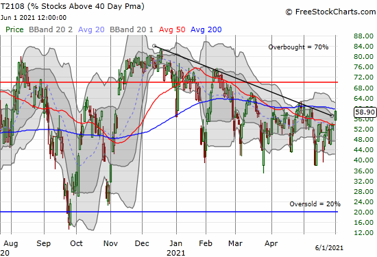 AT40 (T2108) broke out above a 5+ month downtrend to close at 58.9%.