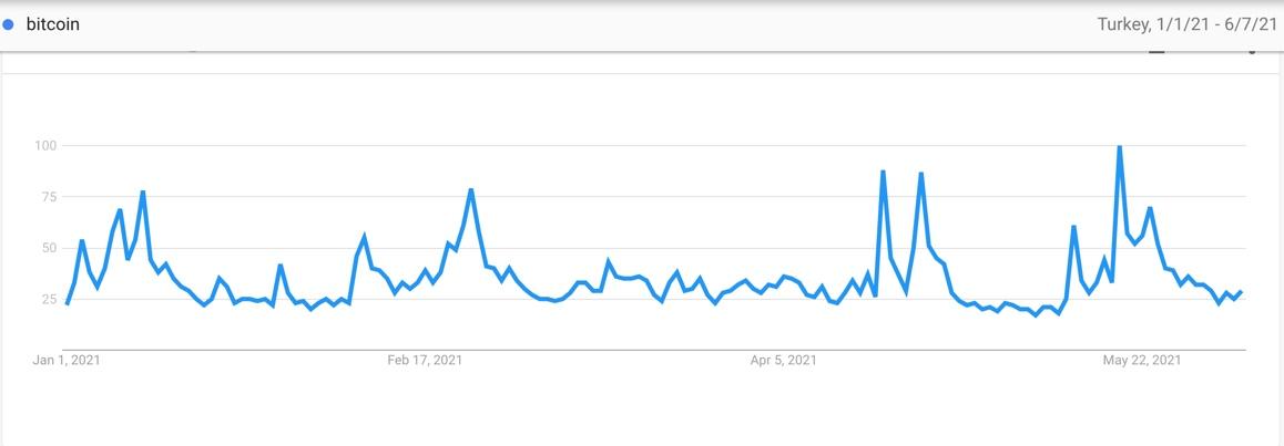 Google Trends - Bitcoin 2021 YTD, Turkey