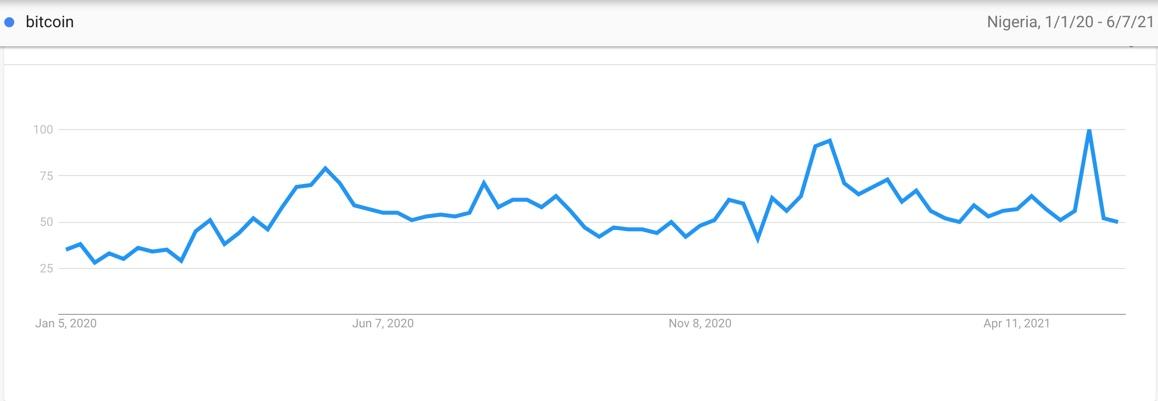 Google Trends - Bitcoin last 17 months, Nigeria