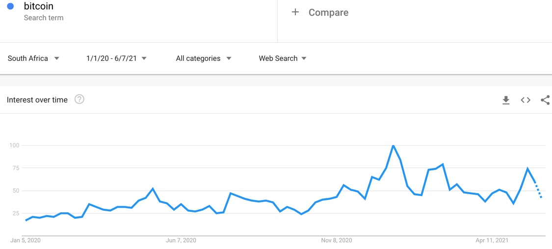 Google Trends - Bitcoin last 17 months, South Africa