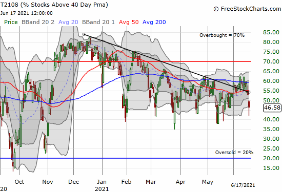 AT40 (T2108) plunged to 46.6%.
