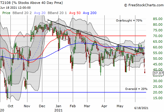 AT40 (T2108) plunged further to 37% and is testing long-standing lows for 2021.