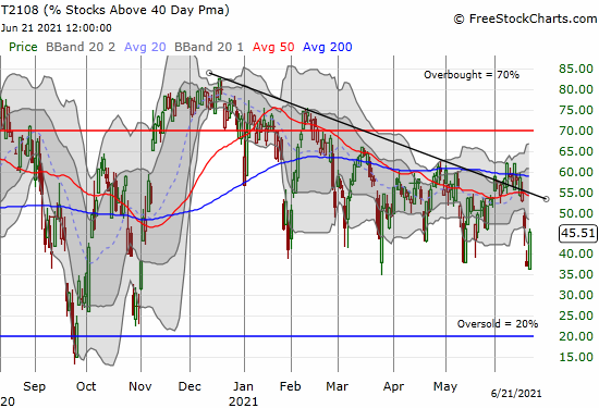 """T2108 (AT40) rebounded sharply from """"oversold enough"""" levels"""