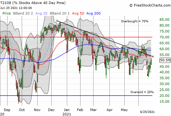 """T2108 (AT40) rebounded from """"close enough"""" oversold levels but stopped short of challenging the former downtrend."""