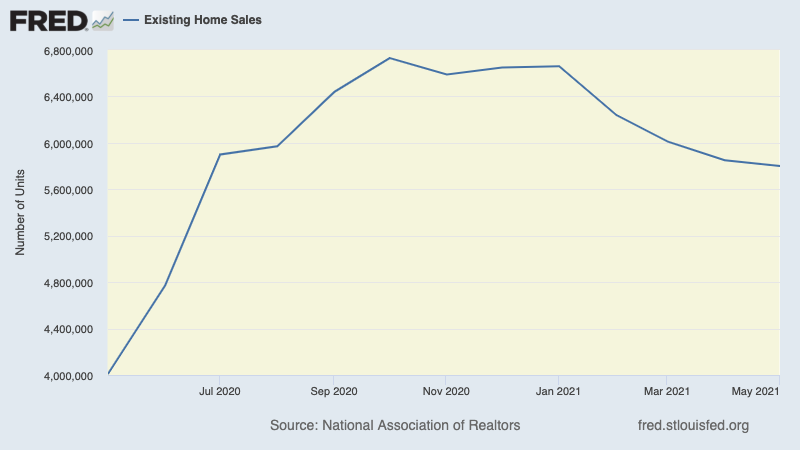 Existing home sales extended its topping pattern in May.