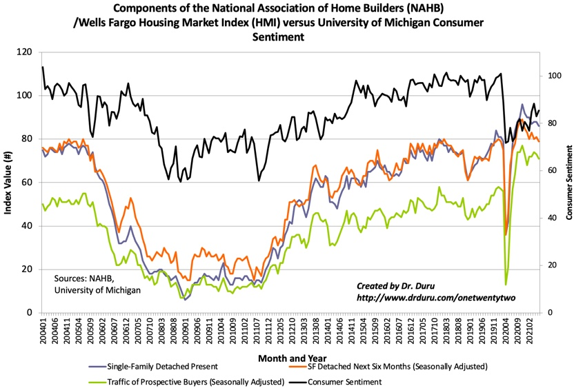 The components of Housing Market Index (HMI) have been trending down for months even as consumer sentiment continues its rebound.