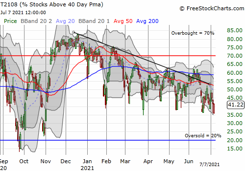 AT40 (T2108) closed at 41.2% after a second day of rebounding off the lows of the year.