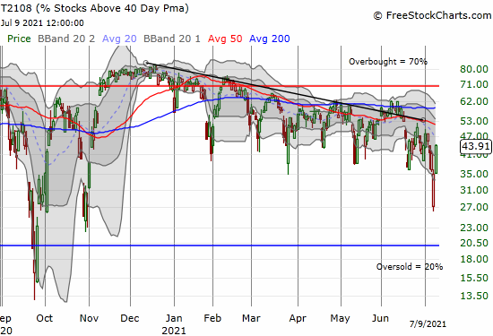 """AT40 (T2108) rebounded sharply from """"close enough"""" oversold levels."""