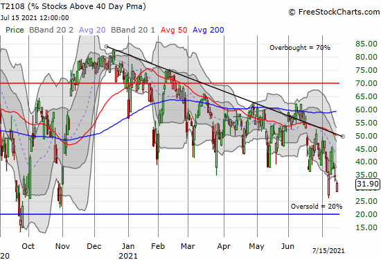 AT40 (T2108) hit 29% at its low for the day.
