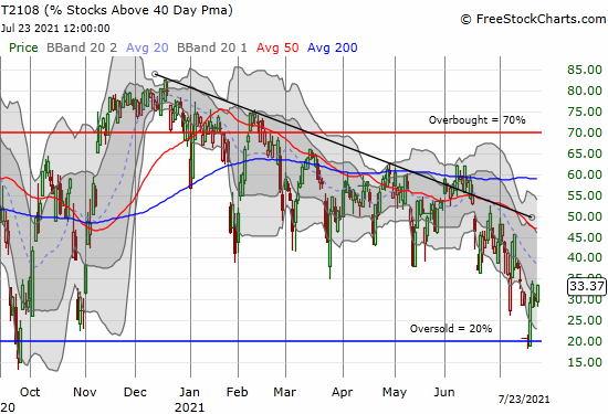 The oversold bounce carried AT40 (T2108) for two days but momentum has stalled a bit.
