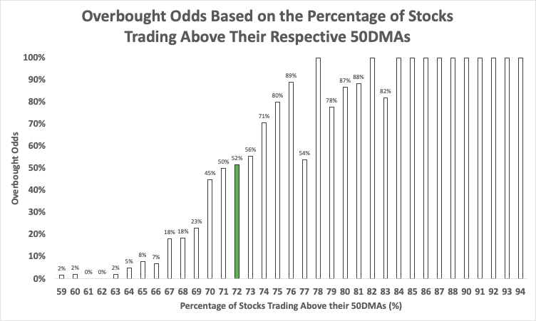 Overbought Odds Based on the Percentage of Stocks Trading Above Their Respective 50DMAs (Above the 50, AT50)