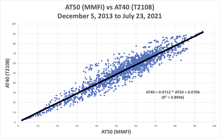 Above the 50, AT50 (MMFI) and Above the 40, AT40 (T2108) are highly correlated.