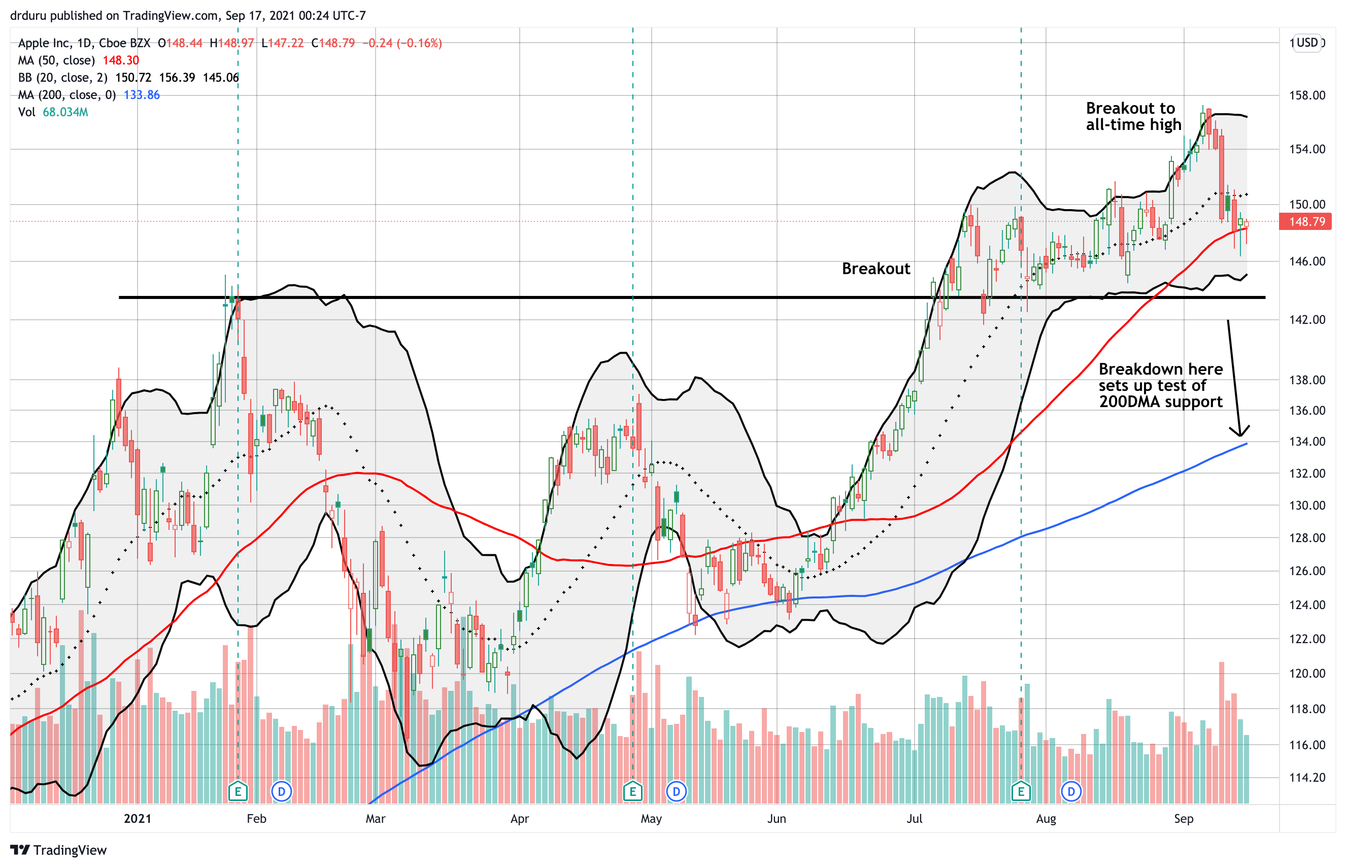 Apple (AAPL) has spent the last three trading days hugging its 50DMA with consecutive rebounds off intraday lows.