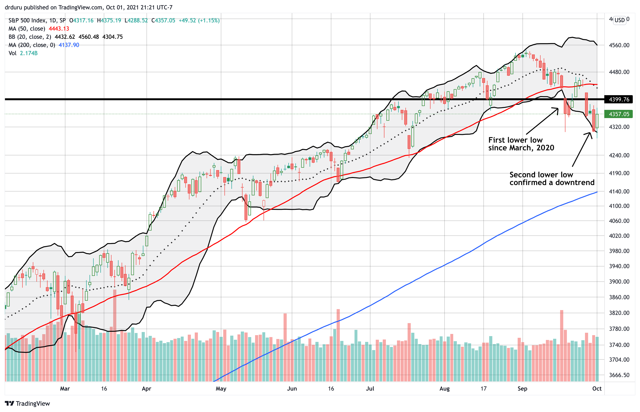 The S&P 500 (SPY) is sliding down its first true downtrend since March, 2020